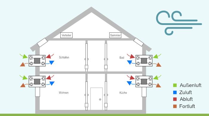 Grafische Darstellung einer dezentralen Wohnraumlüftung mit Wärmerückgewinnung in einem Einfamilienhaus