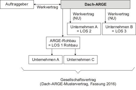 Übersicht der Organisiation einer Dach-ARGE mit entsprechenden Verträgen