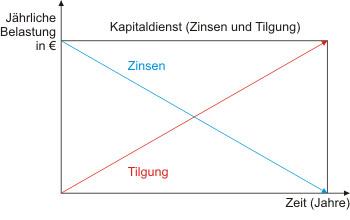 Annuitätendarlehen - Verläufe von Zinsanteil und Tilgungsanteil