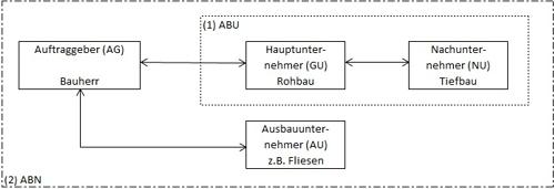 ABN/ABU- Bauprofessor-Begriffserläuterung -