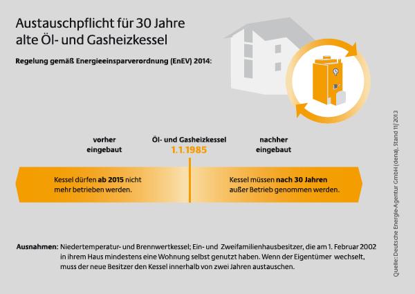 EnEV 2014: Austauschpflicht für 30 Jahre alte Öl- und Gasheizkessel