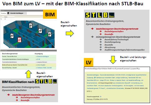 """Vortrag """"BIM und Bauhandwerk – (k)ein Gegensatz"""""""