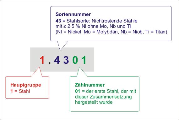 werkstoffnummer