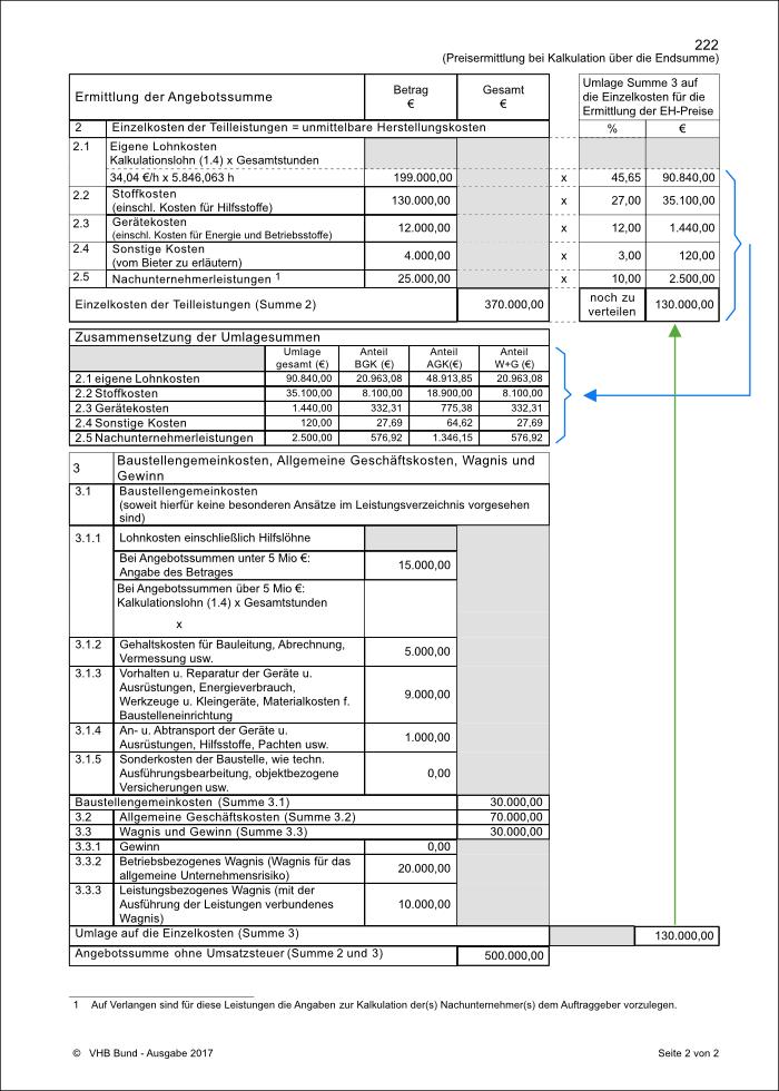 Ausgefülltes EFB-Preis Formblatt 222-2 bei Kalkulation über die Endsumme