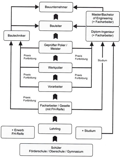 Aufstiegsmöglichkeiten in der Bauwirtschaft- Bauprofessor-Begriffserläuterung -