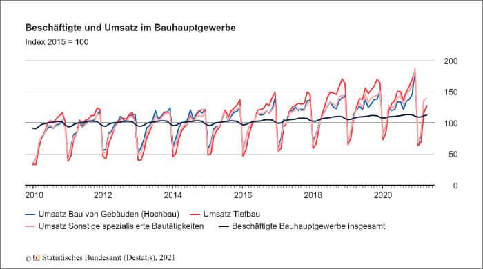 Grafik: Beschäftigte und Umsatz im Bauhauptgewerbe von Januar 2011 bis April 2021