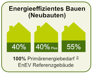 KfW-Effizienzhäuser nach § 2 EnEV
