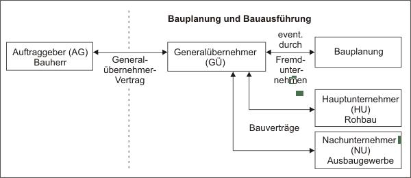 Generalübernehmer (GÜ)
