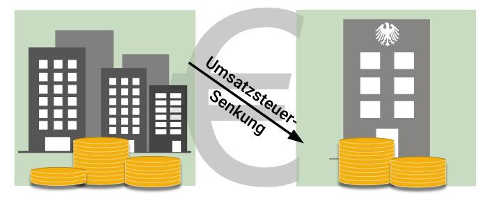 Umsatzsteuer-Absenkung- Bauprofessor-Begriffserläuterung -