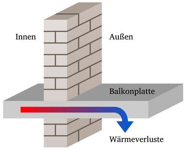 Linienförmige Wärmebrücke an einer auskragenden Balkonplatte