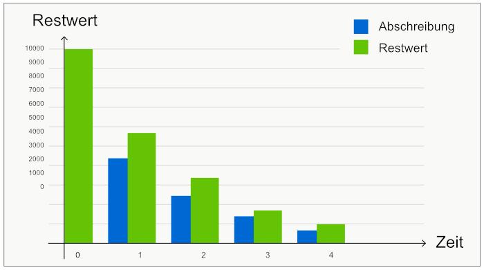 Restwerte und Abschreibungen aus dem Berechnungsbeispiel unten dargestellt im Diagramm