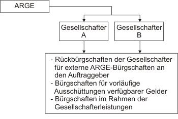 Arten von Bürgschaften einer ARGE - Innenverhältnis