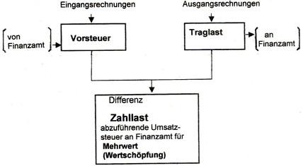 Vorsteuer- Bauprofessor-Begriffserläuterung -