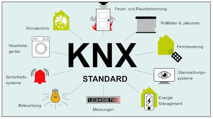 Elektrischen Geräte und Bauteile, die über KNX gesteuert werden können.