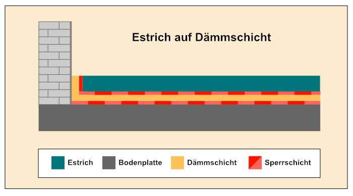 Estrich auf Dämmschicht- Bauprofessor-Begriffserläuterung -