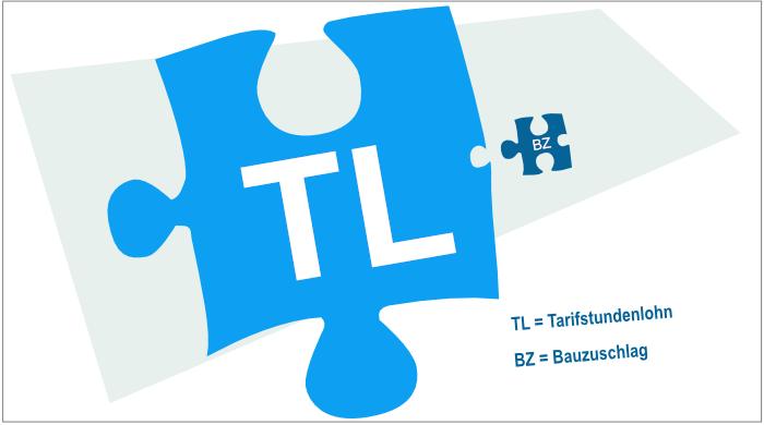 Gesamttarifstundenlohn (GTL) = Tarifstundenlohn (TL) + Bauzuschlag (BZ)