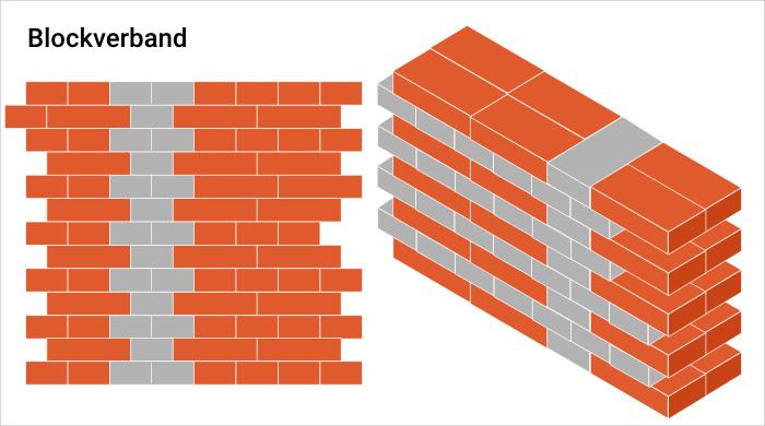 Blockverband
