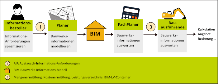 Informationskette im BIM-Prozess