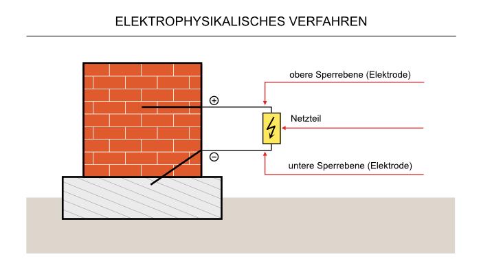 Elektrophysikalisches Verfahren