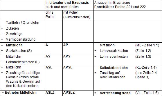 Quelle: f:data GmbH Weimar/Dresden, Handbuch Praktische Baukalkulation, Kostensicher kalkulieren mit x:bau ®, 2009, Seite 50