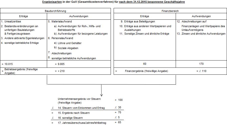 Ergebnisarten in der GuV (Gesamtkostenverfahren) für nach dem 31.12.2015 begonnene Geschäftsjahre