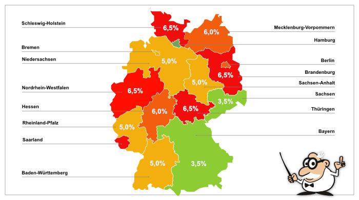 Übersicht Grunderwerbsteuersäze in Deutschland, Stand: Januar 2021
