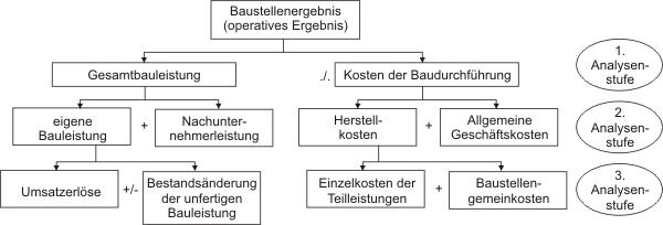 Übersicht Baustellenergebnis-Analyse