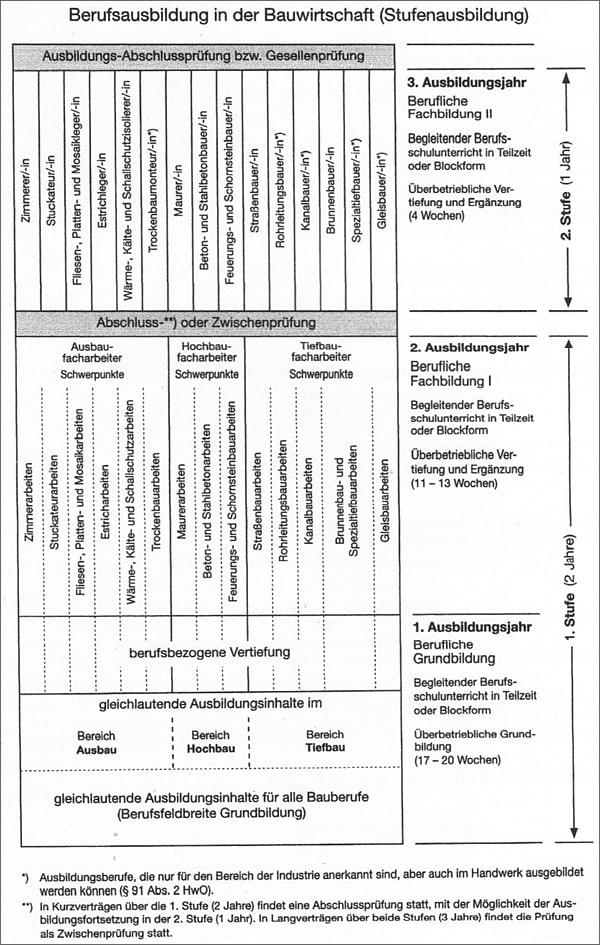 Berufsausbildung in der Bauwirtschaft- Bauprofessor-Begriffserläuterung -