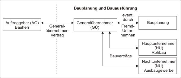 Vertragliche Beziehungen des Generalübernehmers