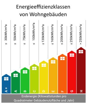 Energieeffizienzklassen von Wohngebäuden