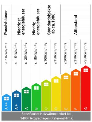 Energieeffizienz von Gebäuden- Bauprofessor-Begriffserläuterung -