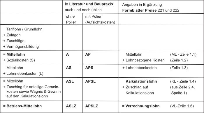 Quelle: f:data GmbH Weimar/Dresden, Handbuch Praktische Baukalkulation, Kostensicher kalkulieren mit nextbau, S. 24 nach VHB-Bund, Stand 2019, Fbl. 221