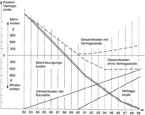 Bauzeit-Kosten-Optimierung- Bauprofessor-Begriffserläuterung -