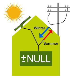 Nullenergiehaus- Bauprofessor-Begriffserläuterung -