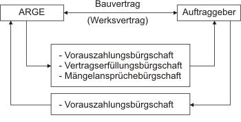 Arten von Bürgschaften einer ARGE - Außenverhältnis