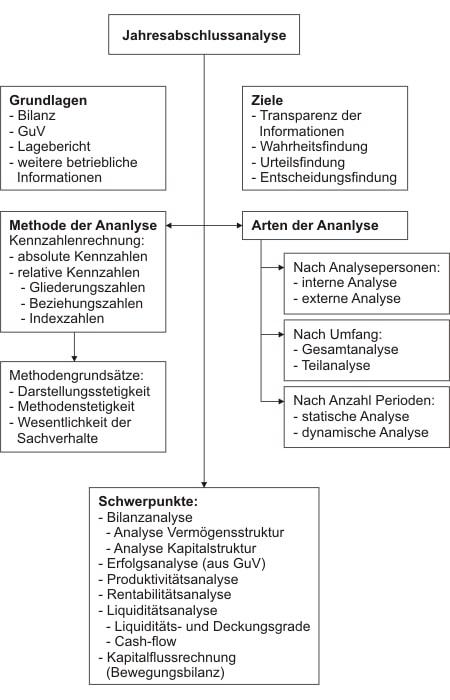 Grundzüge der Jahresabschlussanalyse