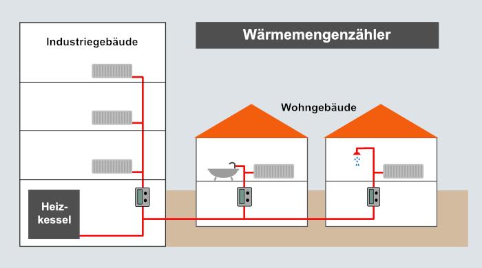 Wärmemengenzähler - Einbauskizze im System