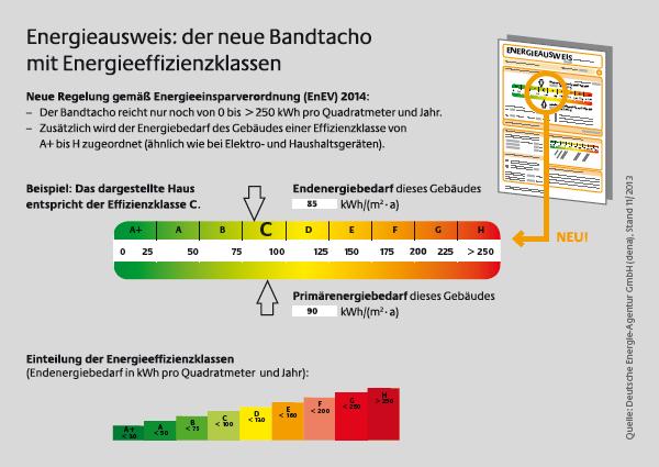 EnEV 2014: Energieausweis mit Energieeffizienzklassen