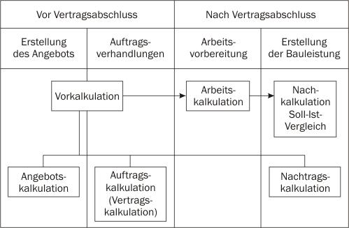 Stufen und Formen der Kalkulation