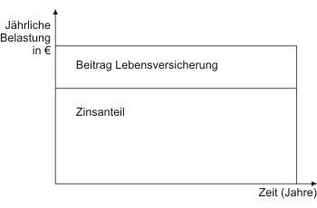 Festdarlehen zur Baufinanzierung