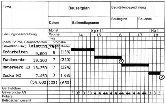 Bauzeitenplan als Balkendiagramm beispielhaft in vereinfachter Form
