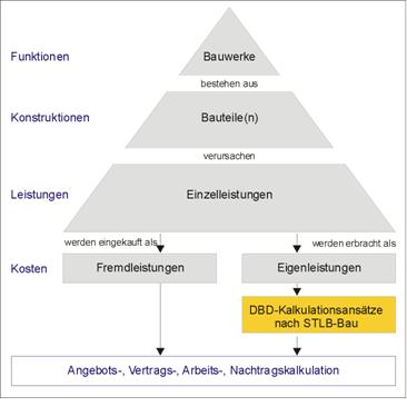 Bauleistungen in der Baukalkulation- Bauprofessor-Begriffserläuterung -