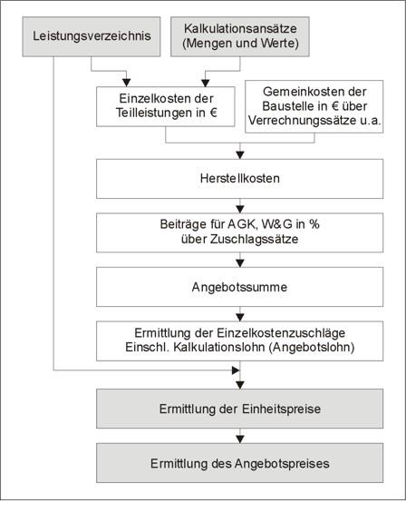 Endsummenkalkulation-Schema