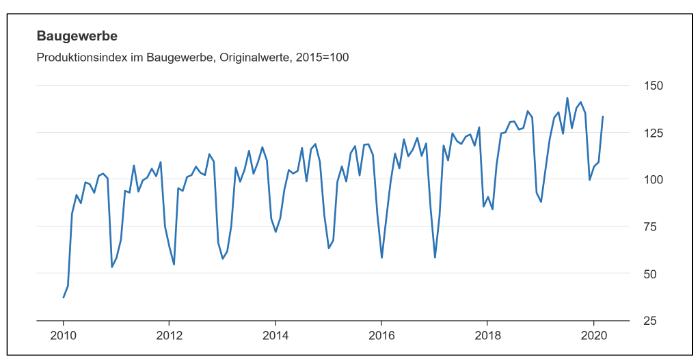 Produktionsindex im Baugewerbe, Originalwerte, 2015 = 100