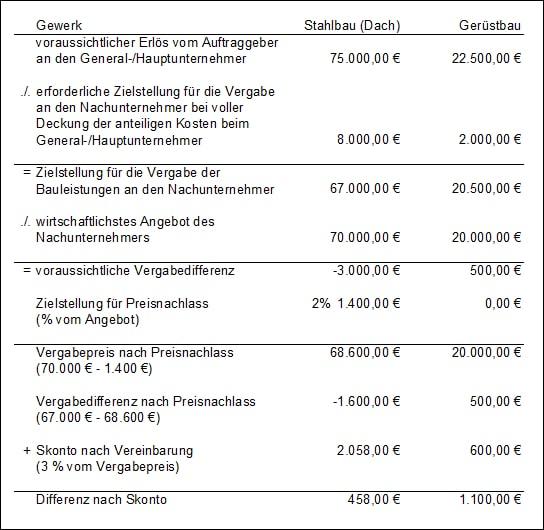 Vergabeliste für Nachunternehmerleistungen
