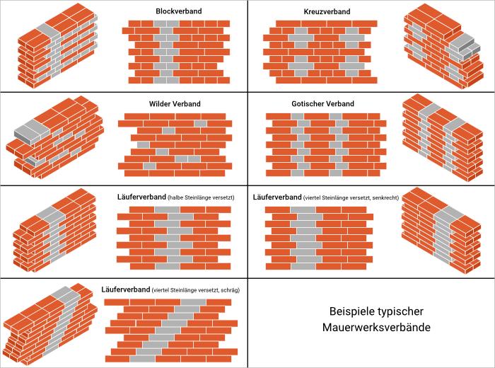 Mauerwerksverbände