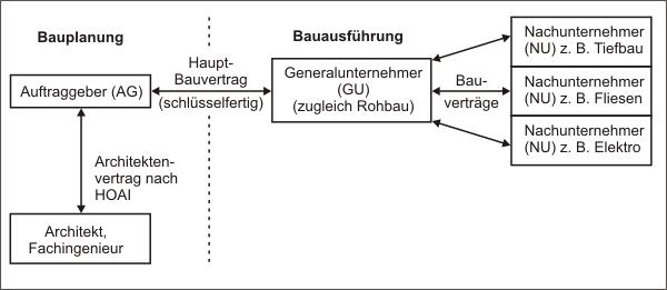 Vertraglichen Beziehungen des Generalunternehmers