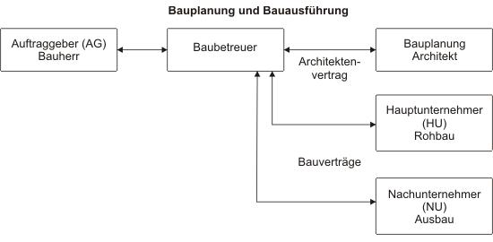 Übersicht: Beispiel zur Einordnung des Baubetreuers in Bauplanung/Bauausführung