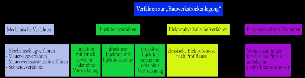 Mauerwerkstrockenlegung- Bauprofessor-Begriffserläuterung -