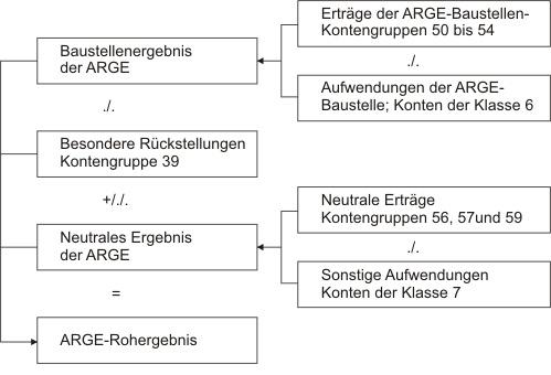 Ergebnisrechnung der ARGE